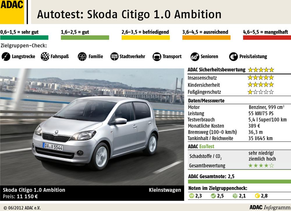 ADAC-Test Skoda Citigo 1.0 Ambition