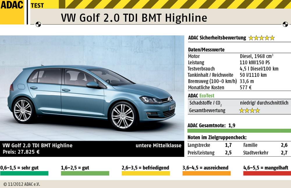 ADAC Test VW Golf VII