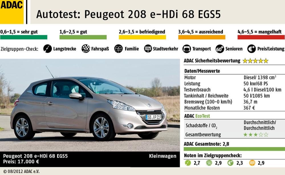 ADAC Test Peugeot 208 e-HDi FAP 68