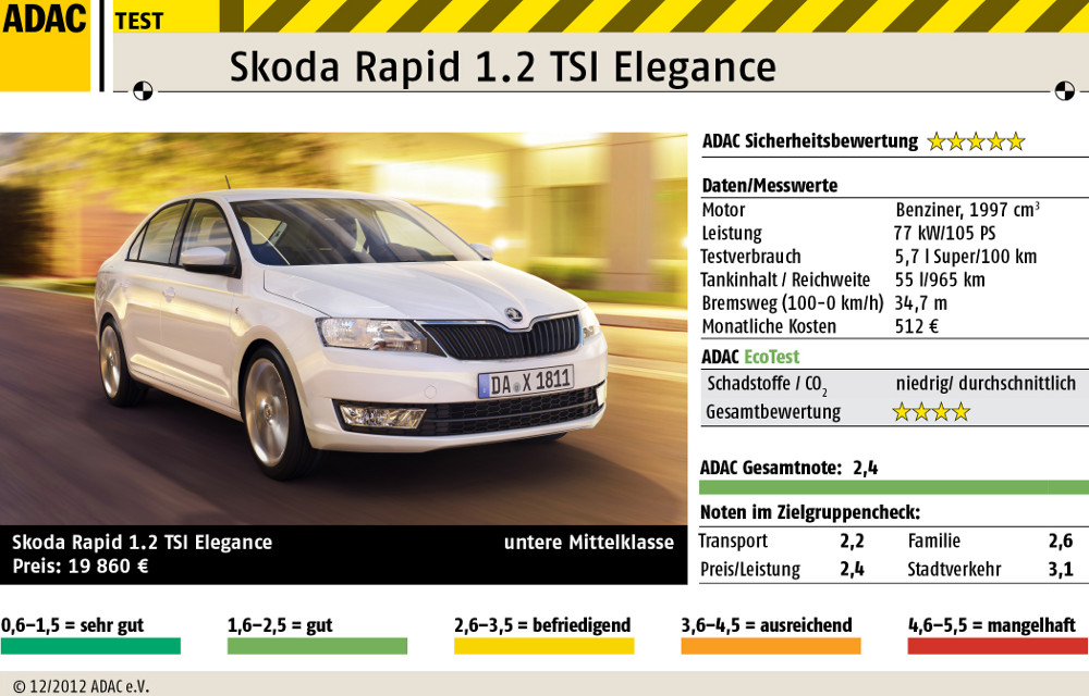 ADAC Test Skoda Rapid