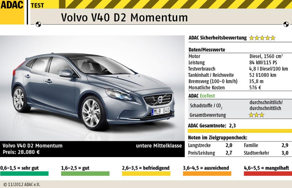 ADAC Test Volvo V40