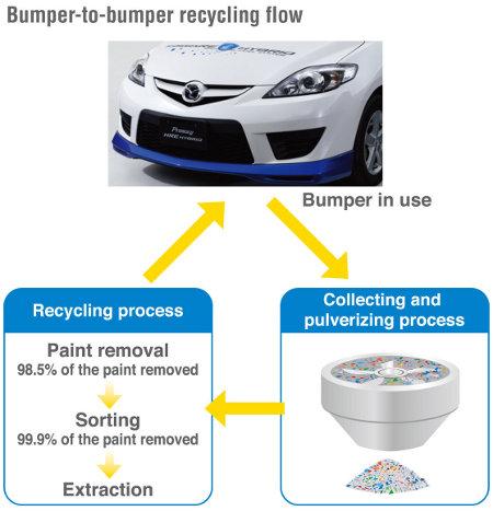 Madza Recycling