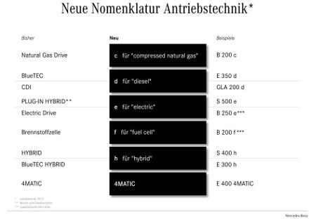 Mercedes Nomenklatur Antriebe