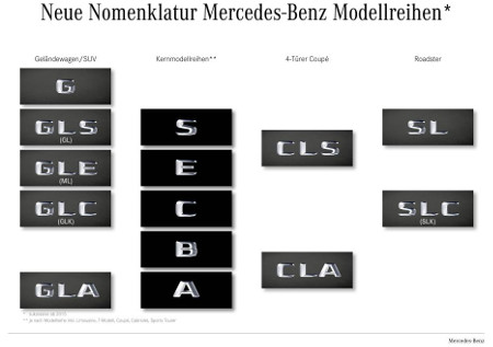 Mercedes Nomenklatur Modelle